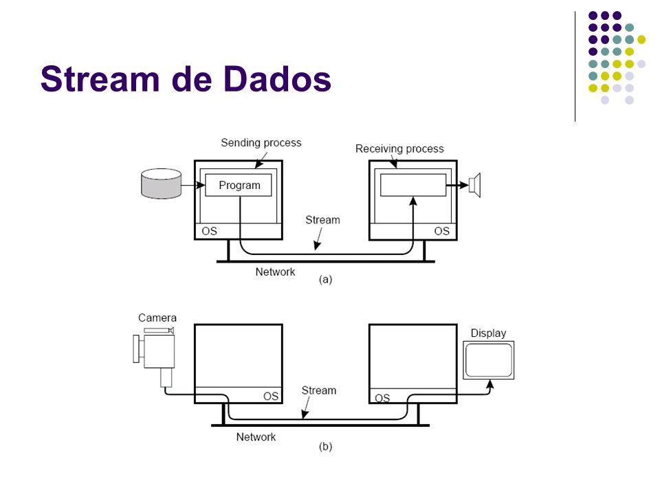 Stream de Dados