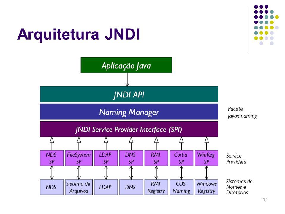 Arquitetura JNDI