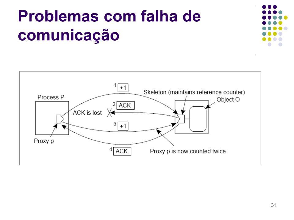 Problemas com falha de comunicação