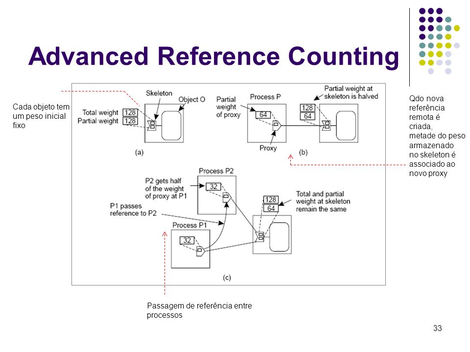 Advanced Reference Counting