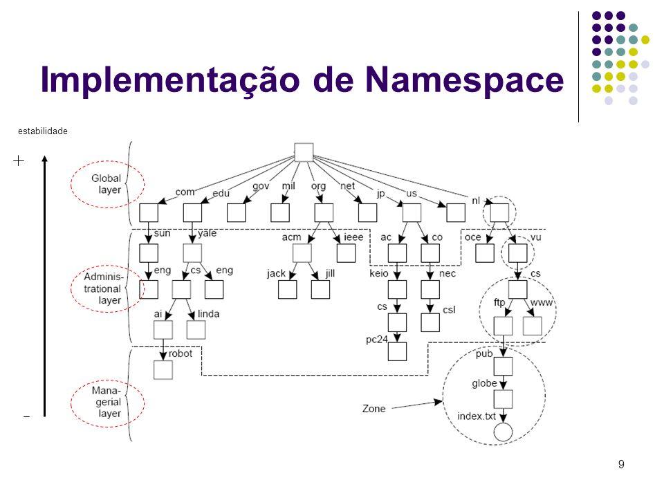 Implementação de Namespace