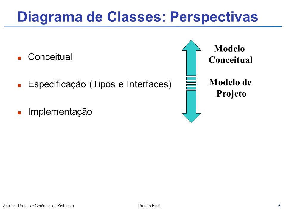 Diagrama de Classes: Perspectivas