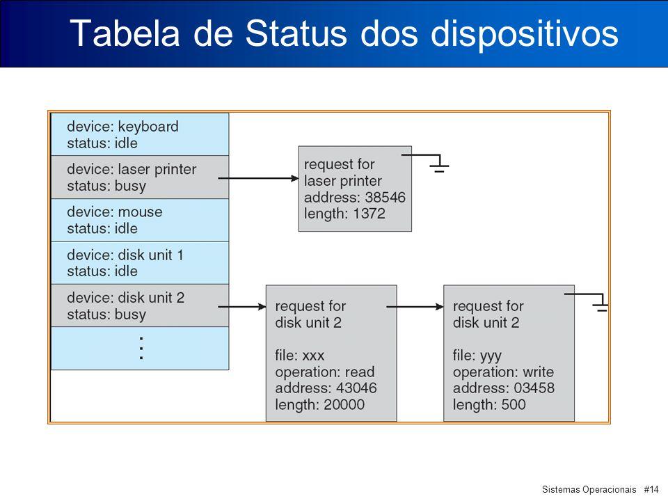 Tabela de Status dos dispositivos