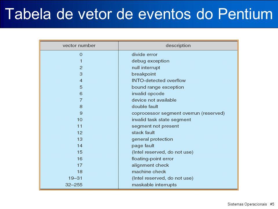 Tabela de vetor de eventos do Pentium