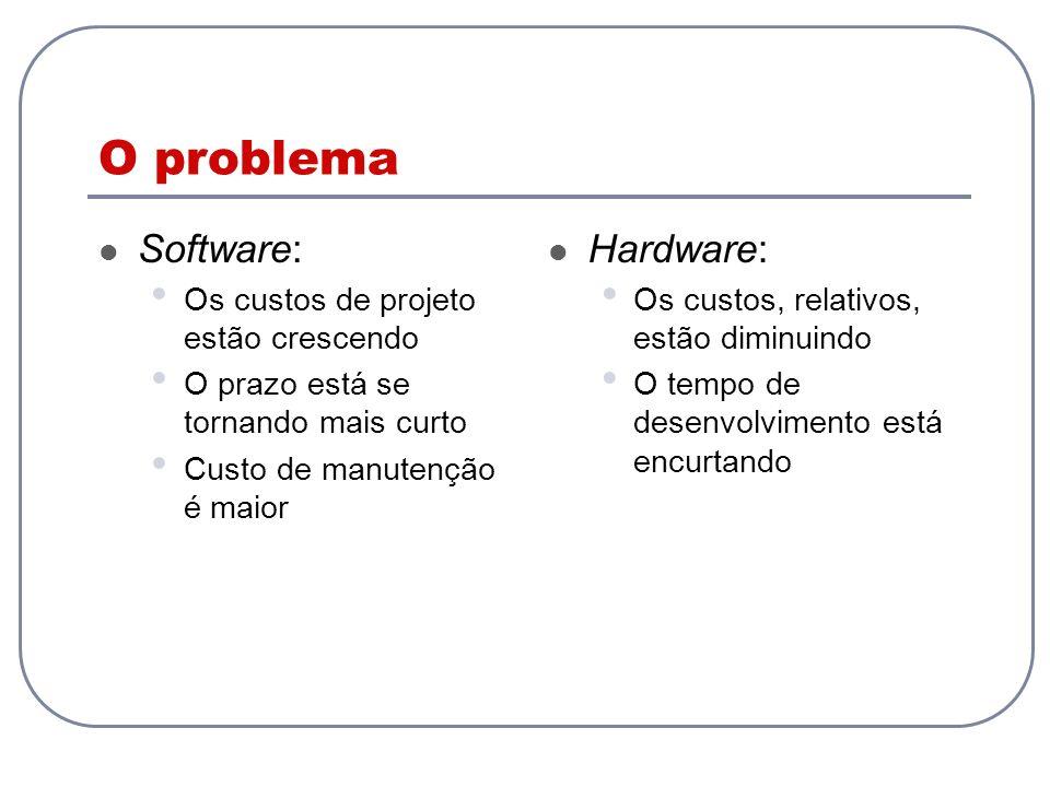 O problema Software: Hardware: Os custos de projeto estão crescendo