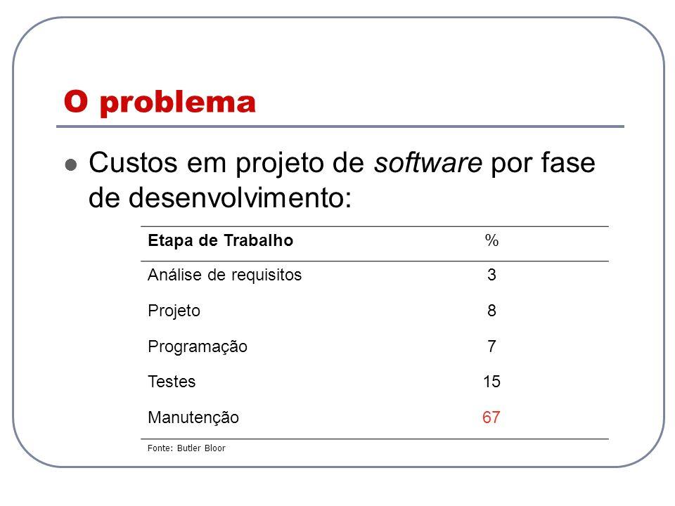 O problema Custos em projeto de software por fase de desenvolvimento:
