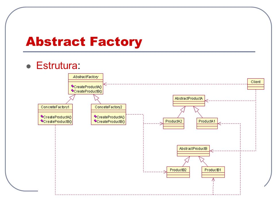 Abstract Factory Estrutura: