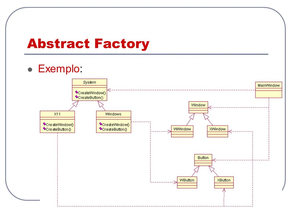 Abstract Factory Exemplo: