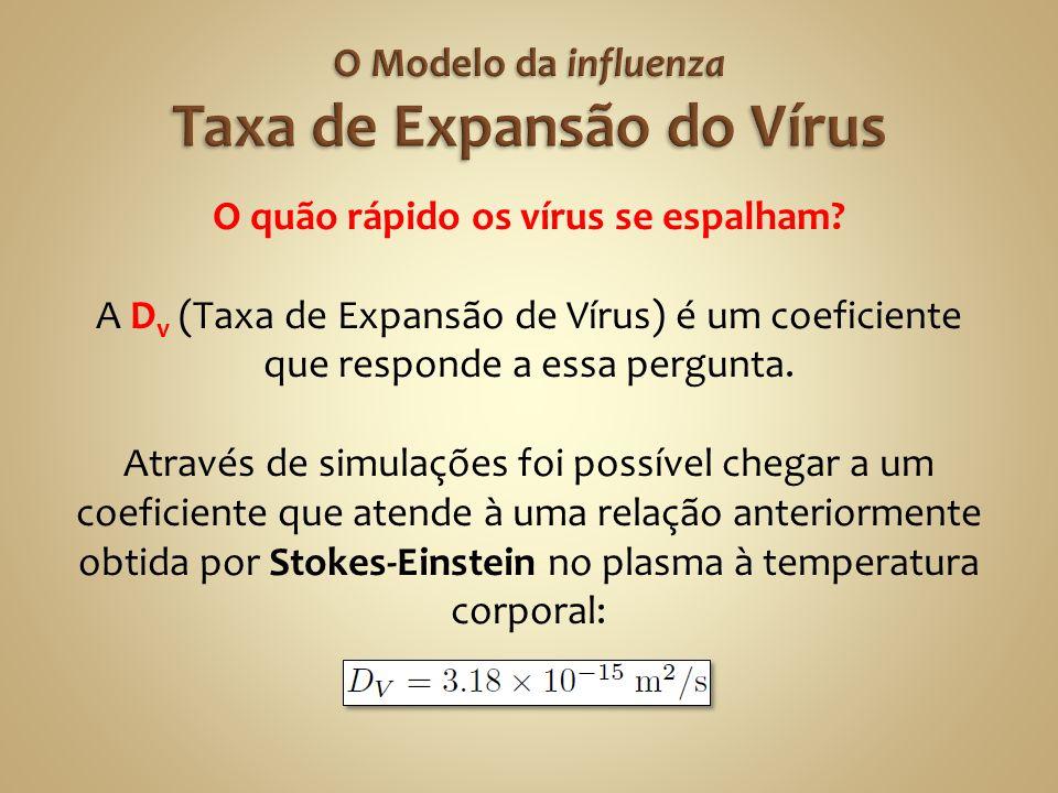 O Modelo da influenza Taxa de Expansão do Vírus