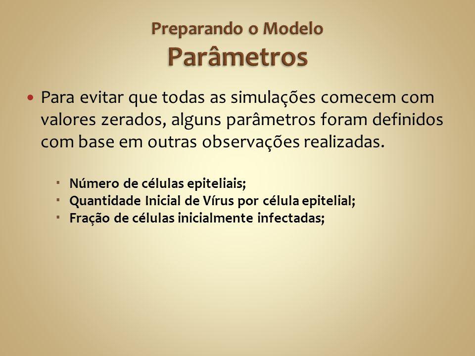 Preparando o Modelo Parâmetros