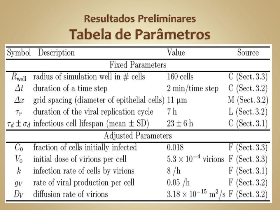 Resultados Preliminares Tabela de Parâmetros