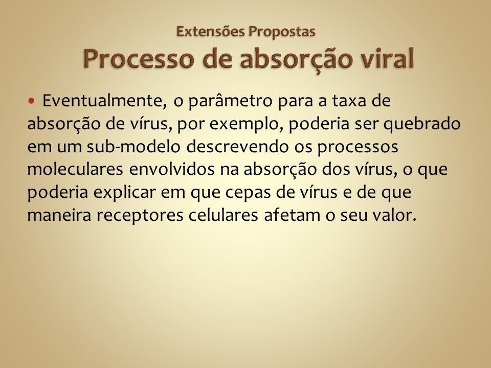 Extensões Propostas Processo de absorção viral