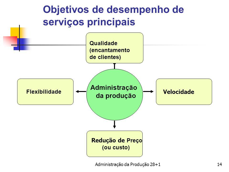 Objetivos de desempenho de serviços principais