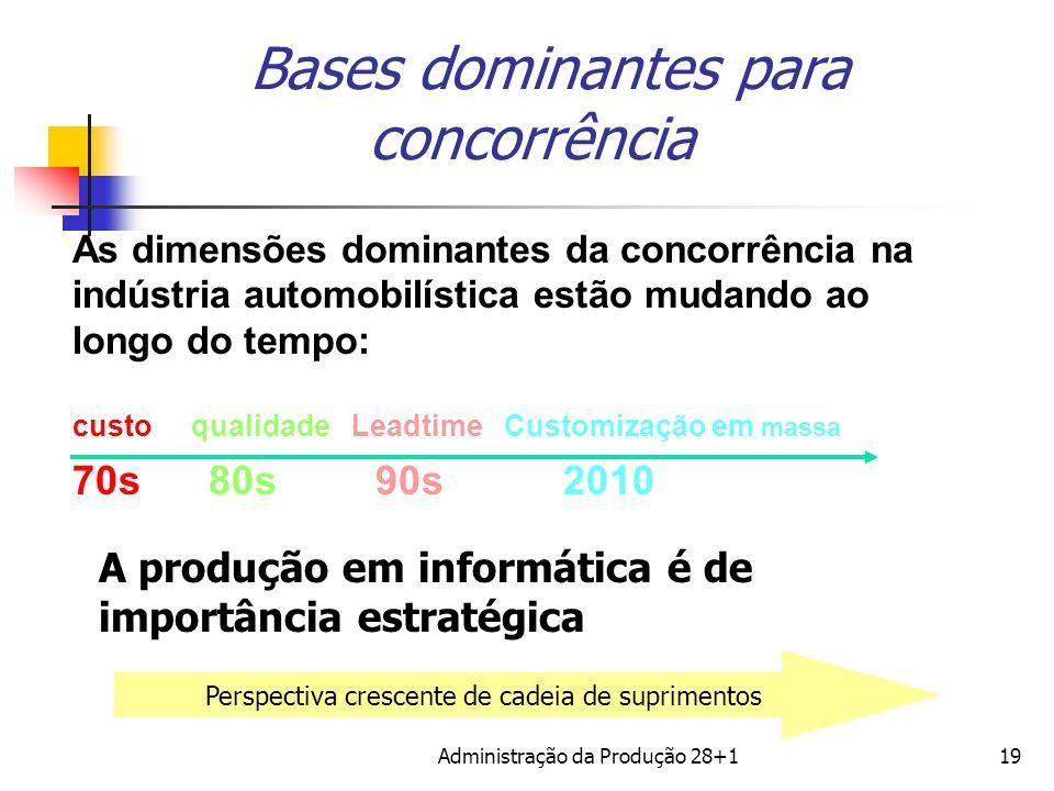Bases dominantes para concorrência