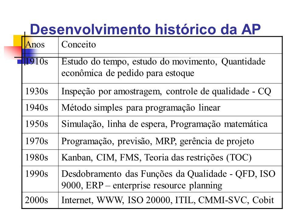 Desenvolvimento histórico da AP