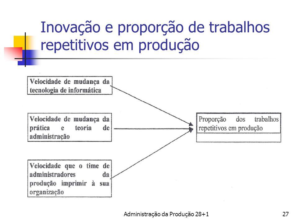 Inovação e proporção de trabalhos repetitivos em produção