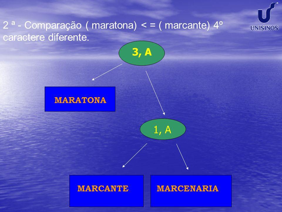 2 ª - Comparação ( maratona) < = ( marcante) 4º caractere diferente.