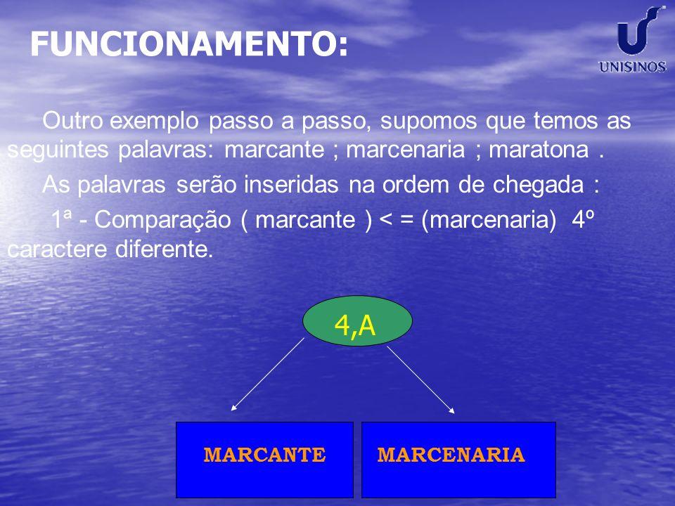 FUNCIONAMENTO: Outro exemplo passo a passo, supomos que temos as seguintes palavras: marcante ; marcenaria ; maratona .