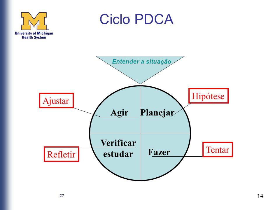 Ciclo PDCA Hipótese Ajustar Agir Planejar Verificar estudar Tentar