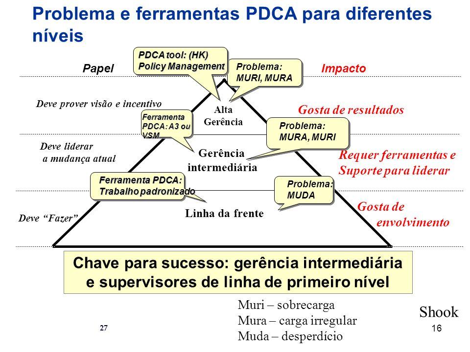Problema e ferramentas PDCA para diferentes níveis