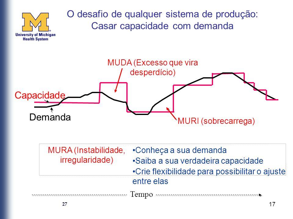 O desafio de qualquer sistema de produção: Casar capacidade com demanda