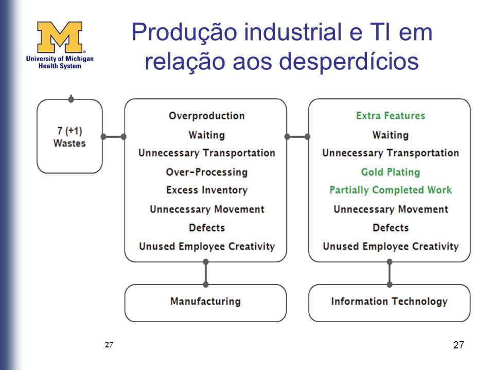 Produção industrial e TI em relação aos desperdícios