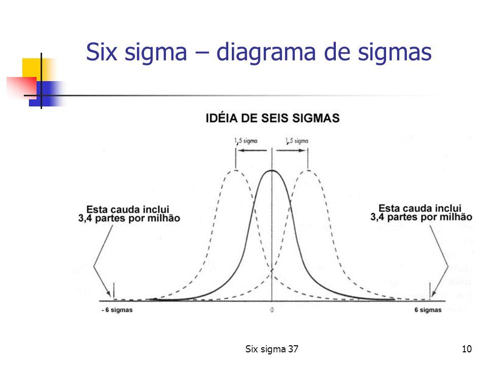 Six sigma – diagrama de sigmas