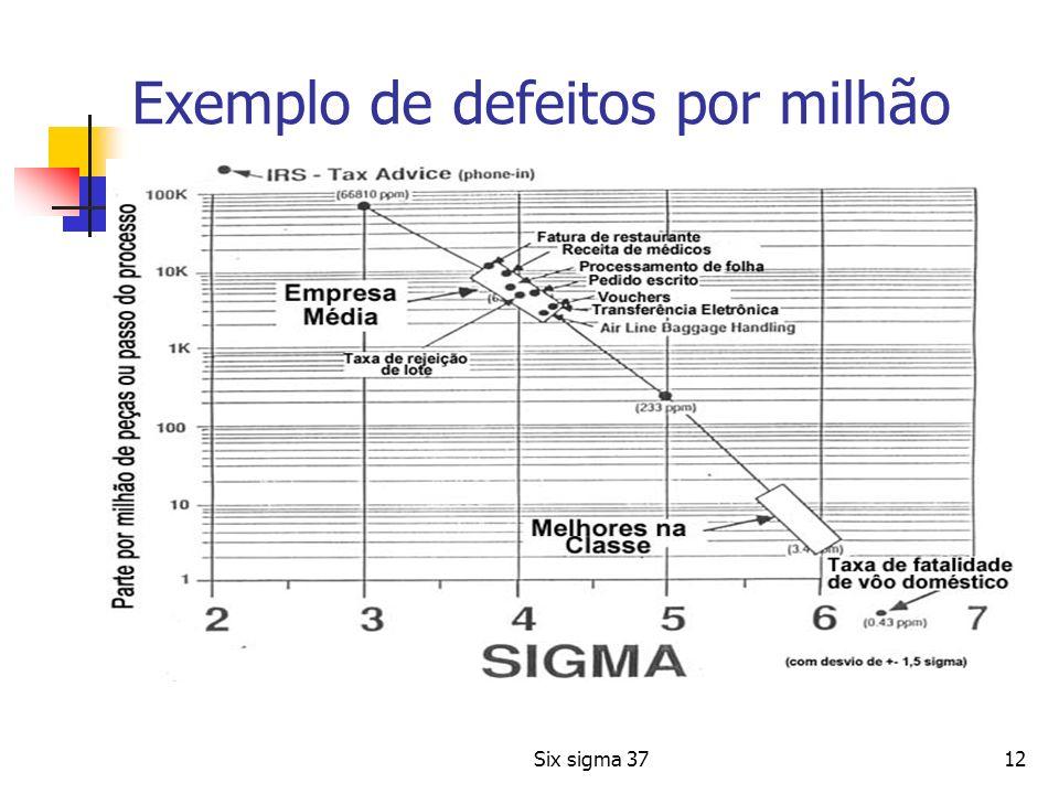 Exemplo de defeitos por milhão