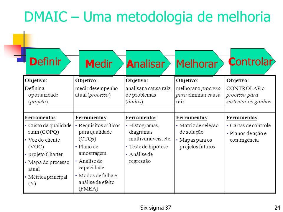 DMAIC – Uma metodologia de melhoria
