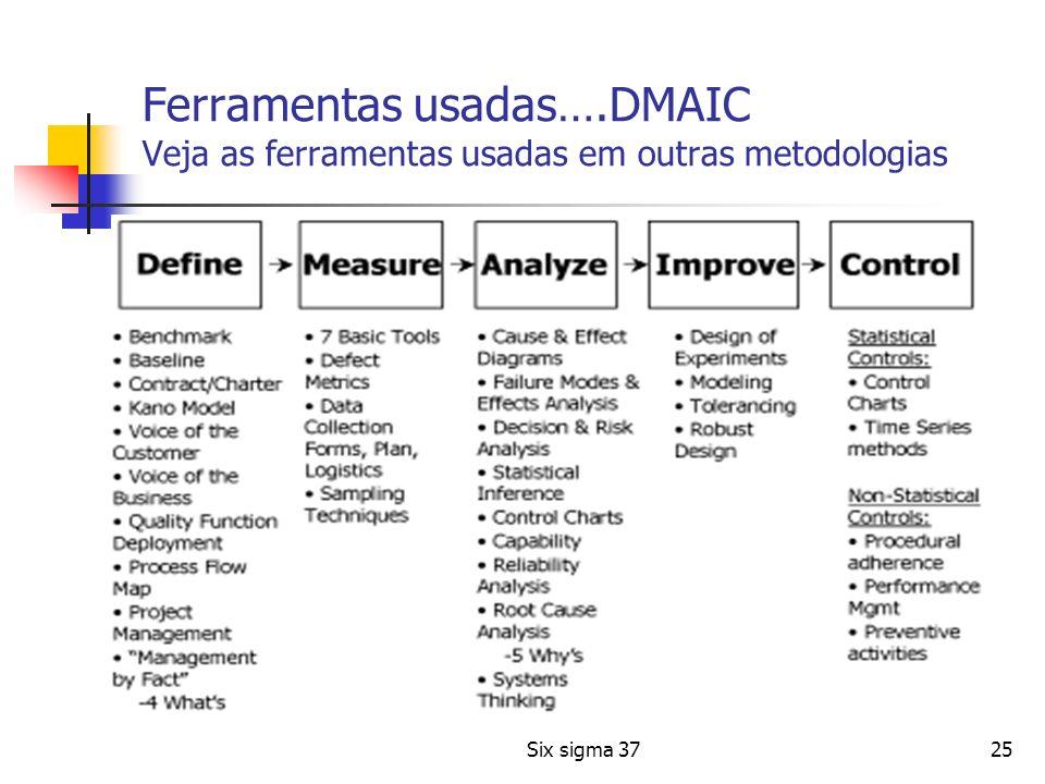 Ferramentas usadas….DMAIC Veja as ferramentas usadas em outras metodologias