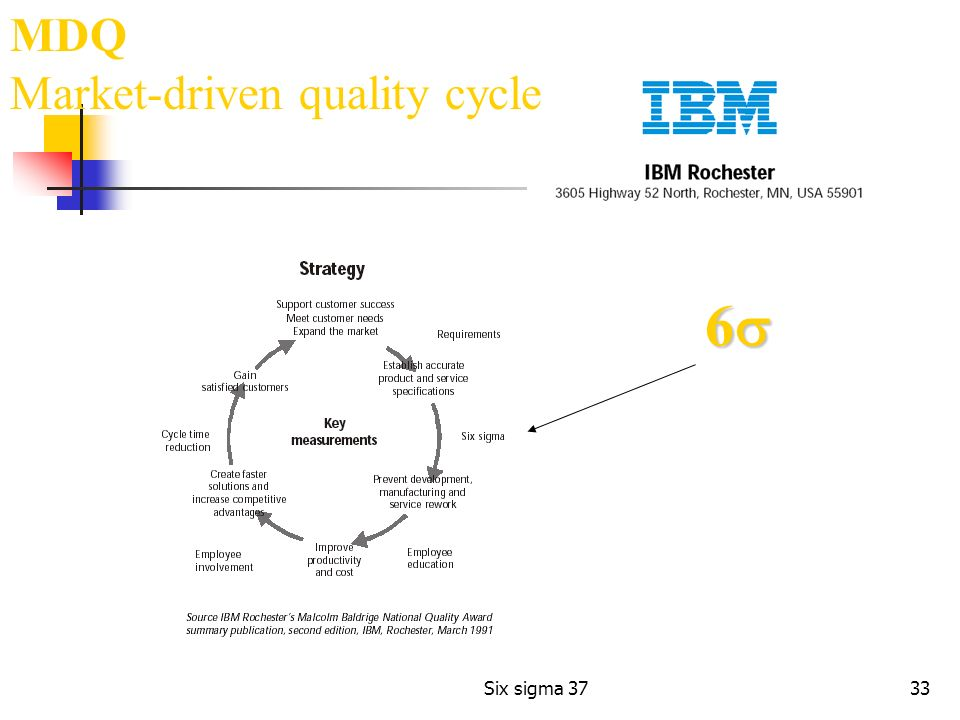 MDQ Market-driven quality cycle 6s Six sigma 37