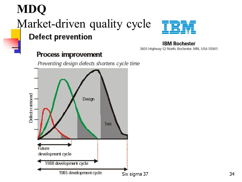Market-driven quality cycle