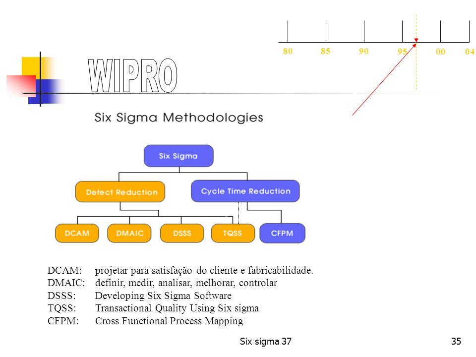 WIPRO DCAM: projetar para satisfação do cliente e fabricabilidade.