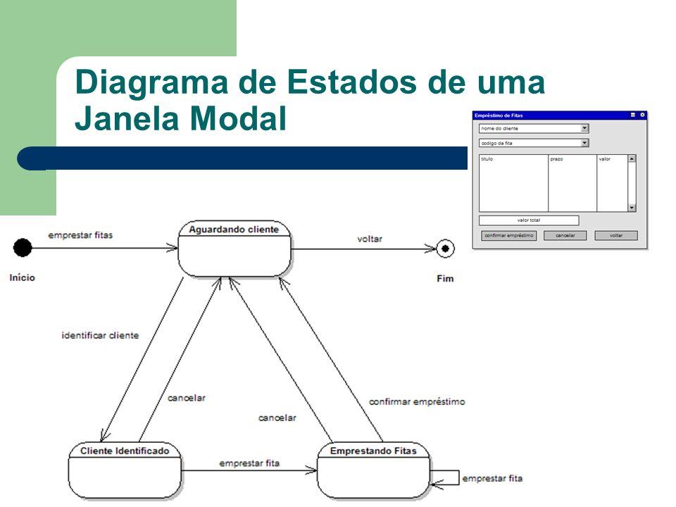 Diagrama de Estados de uma Janela Modal