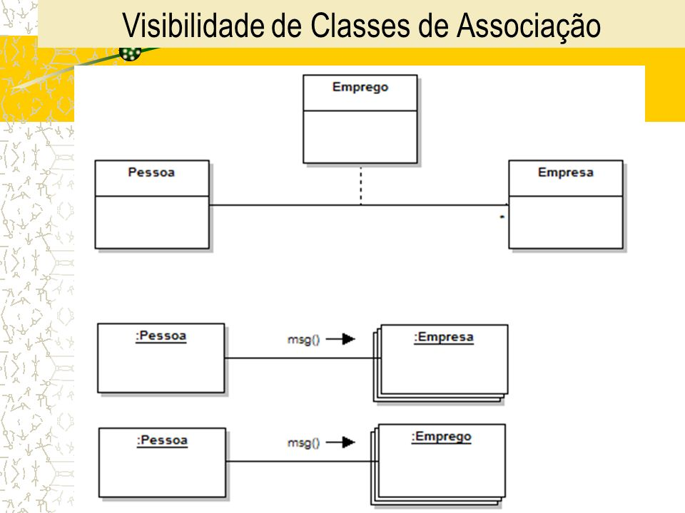 Visibilidade de Classes de Associação