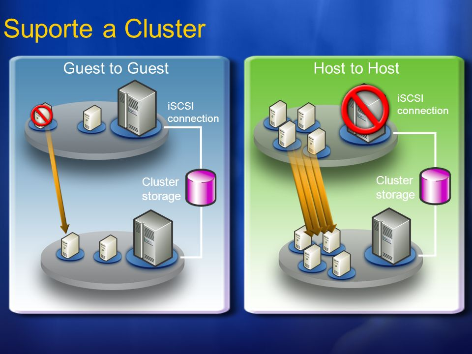 Suporte a Cluster Guest to Guest Host to Host Cluster storage