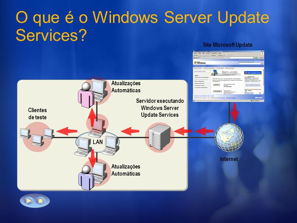 O que é o Windows Server Update Services