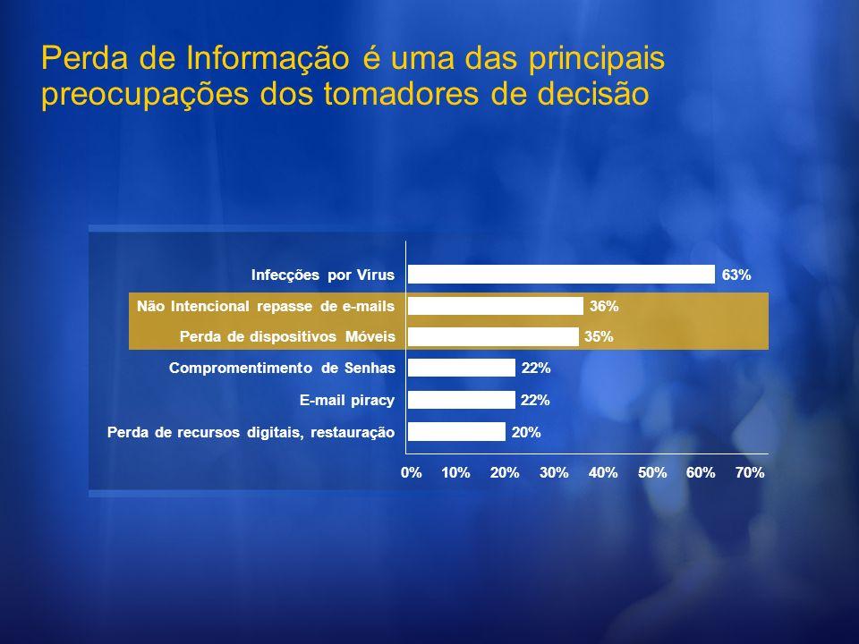 Perda de Informação é uma das principais preocupações dos tomadores de decisão