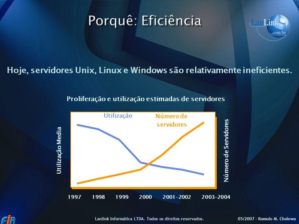 Porquê: EficiênciaHoje, servidores Unix, Linux e Windows são relativamente ineficientes. Proliferação e utilização estimadas de servidores.