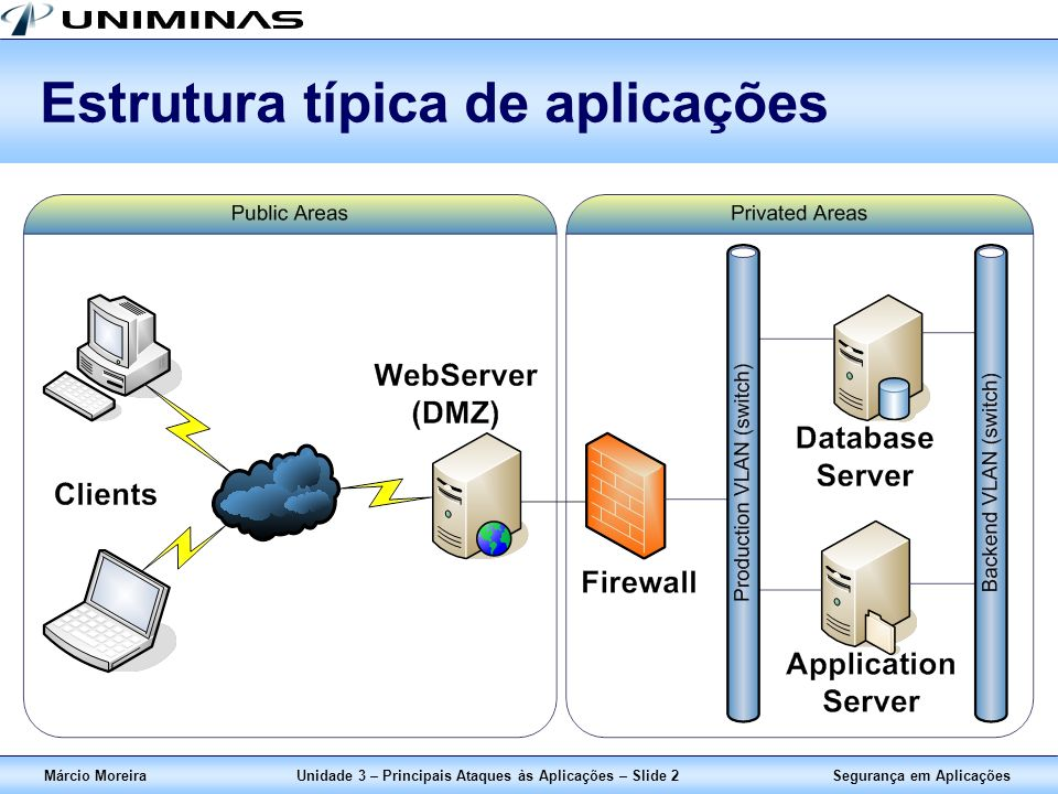 Estrutura típica de aplicações
