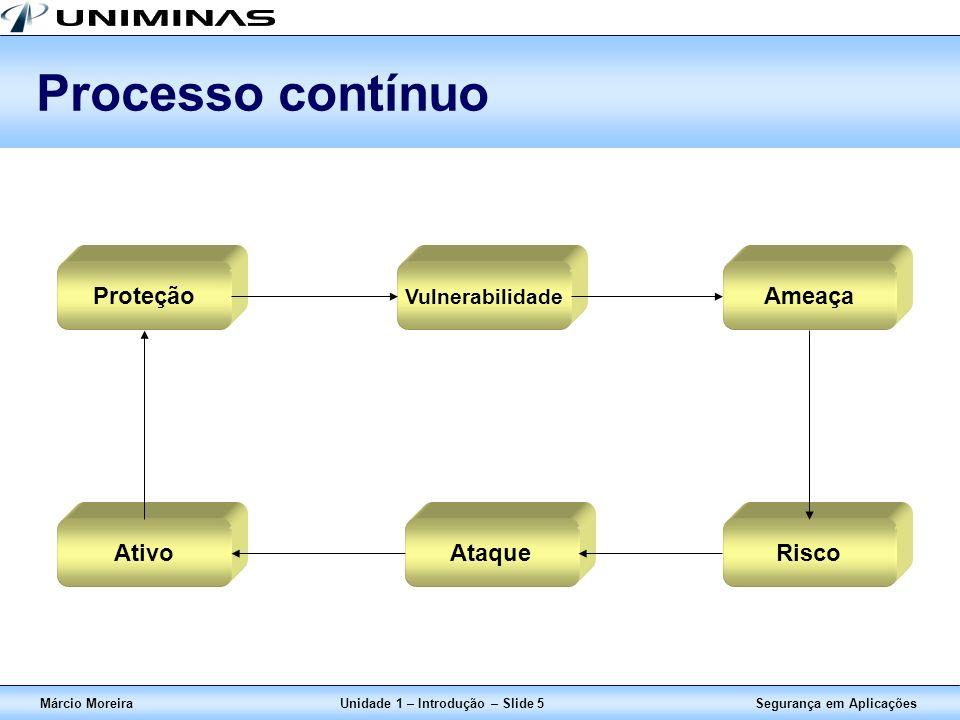 Unidade 1 – Introdução – Slide 5