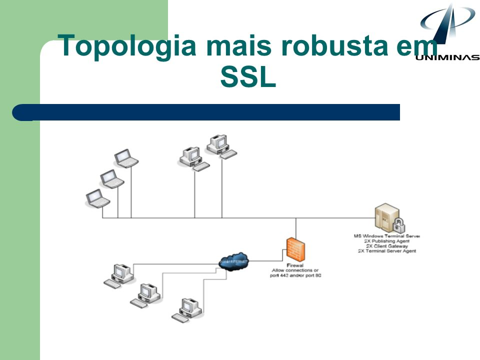 Topologia mais robusta em SSL