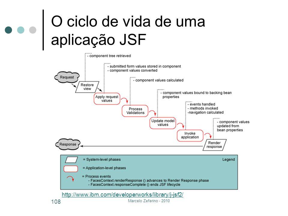 O ciclo de vida de uma aplicação JSF