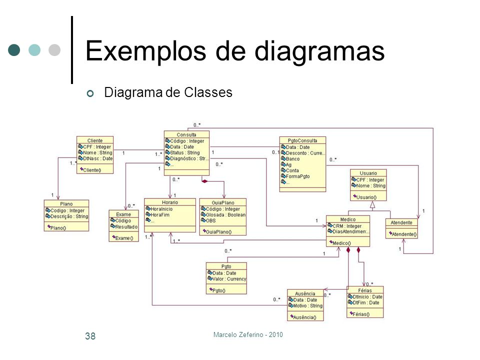 Exemplos de diagramas Diagrama de Classes Marcelo Zeferino - 2010