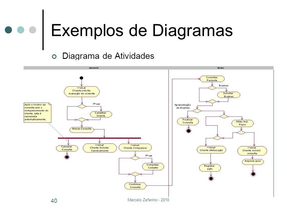Exemplos de Diagramas Diagrama de Atividades Marcelo Zeferino - 2010
