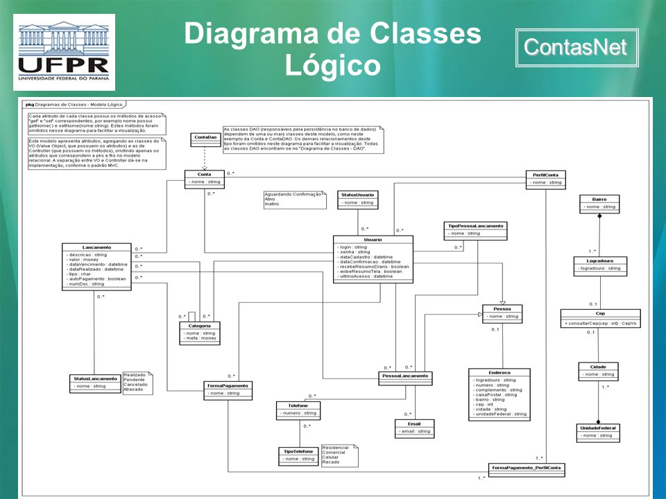 Diagrama de Classes Lógico