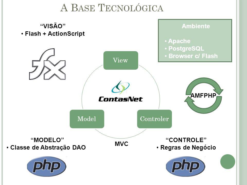 A Base Tecnológica VISÃO Flash + ActionScript Ambiente Apache