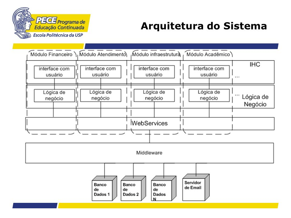 Arquitetura do Sistema
