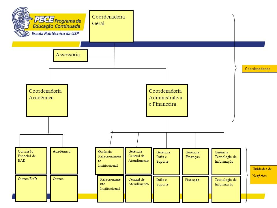 Coordenadoria Acadêmica Coordenadoria Administrativa e Financeira
