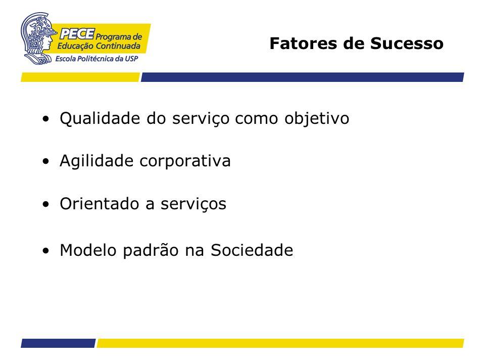 Fatores de Sucesso Qualidade do serviço como objetivo. Agilidade corporativa. Orientado a serviços.